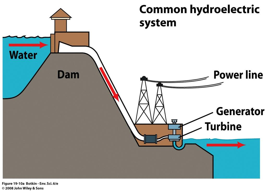 Water Power Dams - Potential energy is stored by letting water pile up behind the dam Falling or flowing water turns turbines to