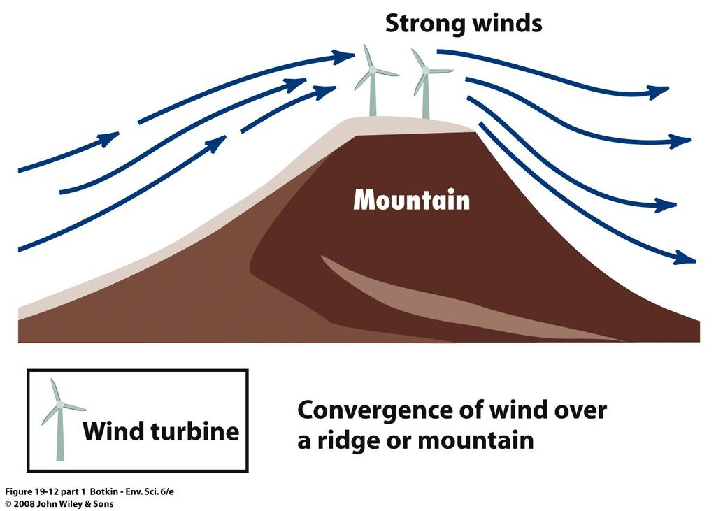 A dam is built across a bay, turbines are turned as water flows in, and also as it flows out Wind Power One of the oldest kinds of