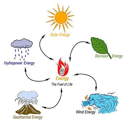 What is Renewable Resources?
