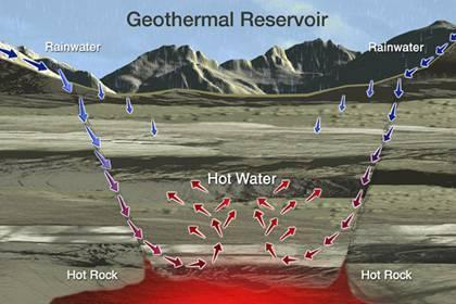 Using Geothermal Energy Pros Available 24/7 Little emissions of CO2 and natural gas