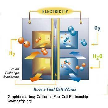 Using Hydrogen Fuel Cells Pros No CO2 emissions Safe Low environmental