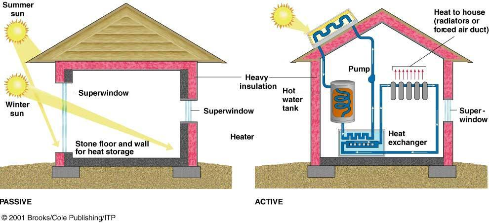 Types of Solar Energy Passive system: Absorbs & stores heat from the sun directly within a structure Active