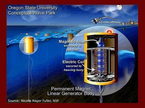 What is Wave Energy?