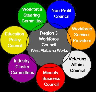 Local Resource Overview Through the partnership, the Regional Council will be able to leverage the Chamber s existing network of committees such as the Education Policy Council, Minority Business