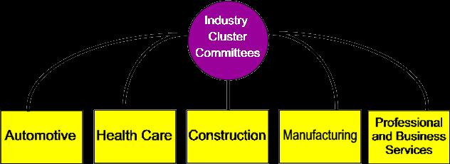 Example Clusters STRUCTURE West Alabama Works As part of the partnership the Chamber of Commerce will work with the Region 3 Workforce Development Council to create a 501(c)3 organization called West