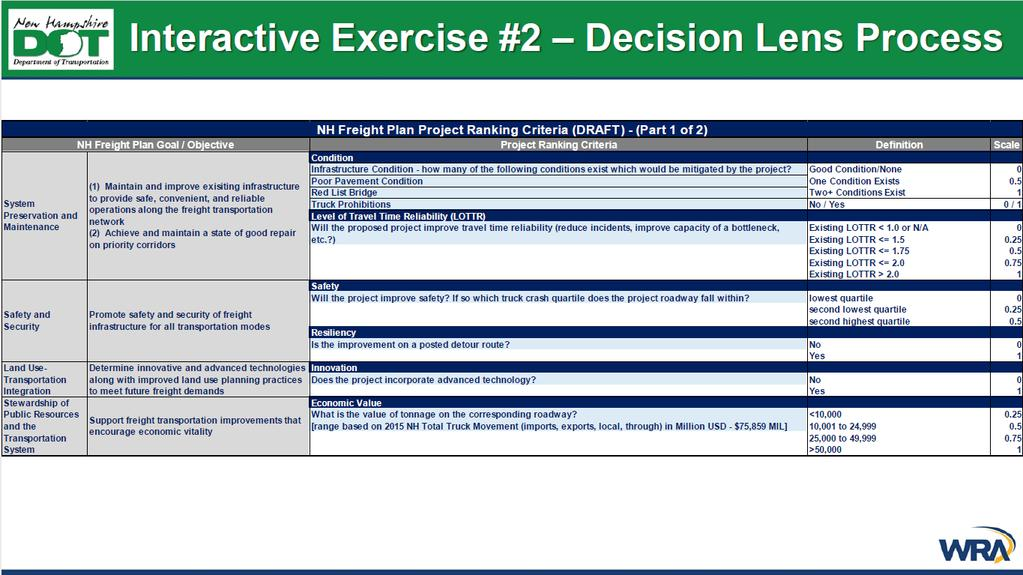 27 These last two slides show Draft NH Freight Plan Project Ranking Criteria.