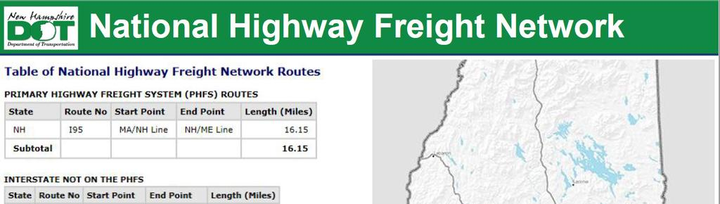 3 This map shows that I-95 is the only highway in New Hampshire that is part of the Primary Highway Freight System (PHFS).