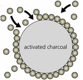 Activated Carbon Adsorption Figure 2: Activated carbon adsorption The activated carbon adsorber works through a contaminant being more soluble on the surface of an activated carbon particle than in