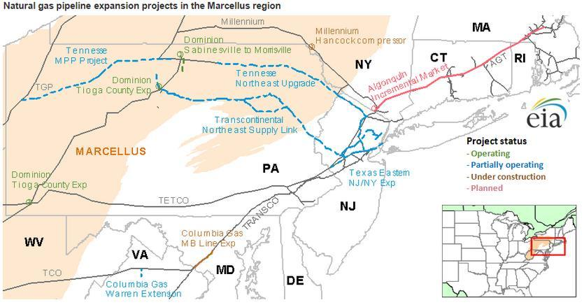 Pipeline capacity is expanding to move more Marcellus gas to the Northeast Source: U.S. Energy Information Administration Note: Map is as of October 31, 213 and only includes projects with at least.