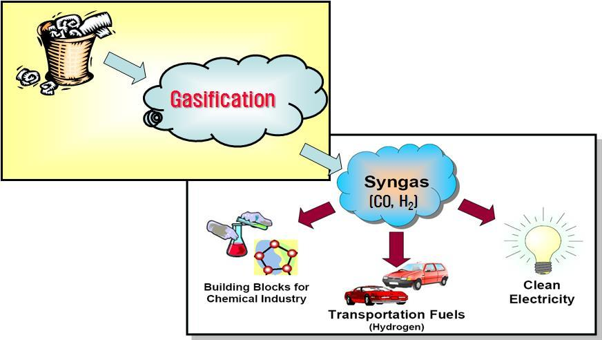 4. Waste to energy technologies Thermal conversion gasification 1 2 3 4 Waste gasification technology is to produce synthesis gas (syngas) by reacting waste with [ partially supplying oxidizing