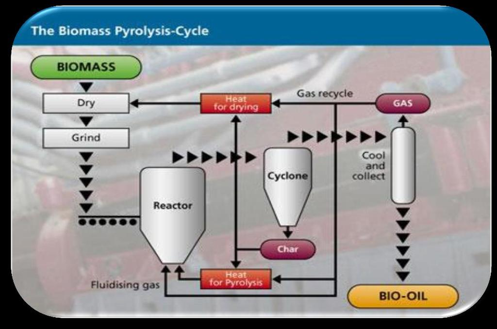 4. Waste to energy technologies Thermal conversion pyrolysis The process of decomposing organic