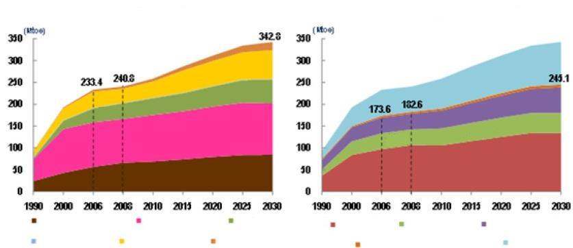 1. Introduction Demand prediction of domestic primary energy Domestic primary energy demand is predicted 343 million TOE in 2030 according to avg.1.6 % increasing rate from 2006 to 2030 97.