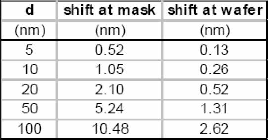 Mask non-flatness is induced during complex mask fabrication.