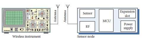 WIRELESS SENSOR NETWORK OPTIMIZATION AND HIGH ACCURACY IN NETWORKING TESTBED DR.