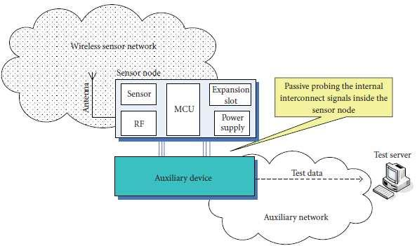 REVIEW OF LITERATURE The awareness of the network behavior is important for the studies on wireless sensor networks.