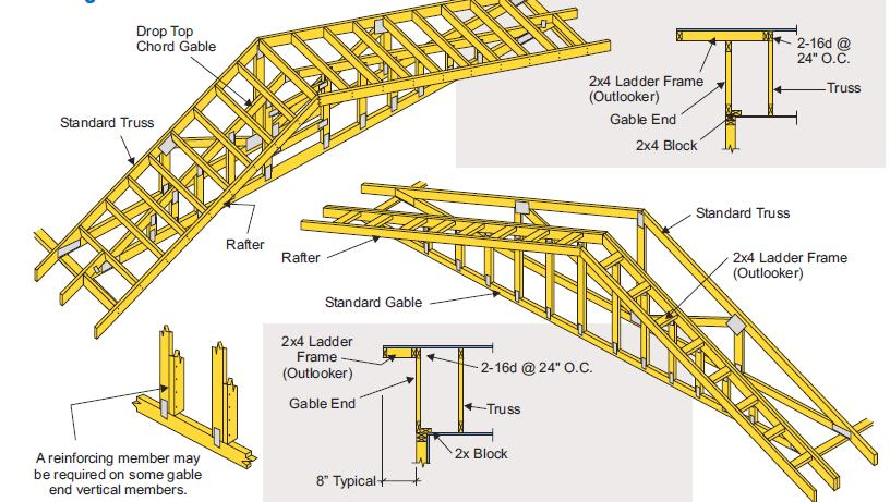Roof Truss Gable End Framing Gable End Framing Top of wall bracing typically accomplished by attachment of drywall sheathing