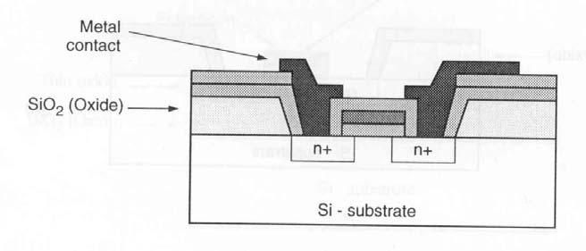 NMOS Transistor Fabrication Insulating SiO 2