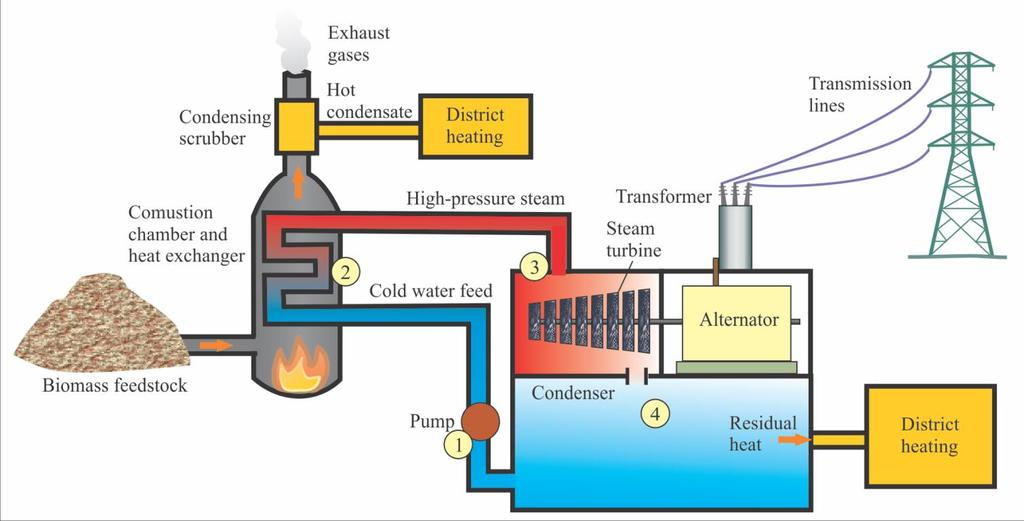 9-7 Biomass Combined Heat and Power