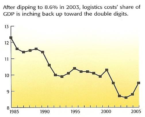 Logistics Cost As A Percent of