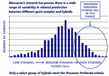 Identifying of Hybrids with High Fermentability Source: http://www.monsanto.