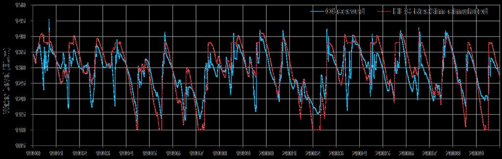 Model calibration (HEC-ResSim) HEC-ResSim water level Calibration period : 1990-2009 The daily inflow data