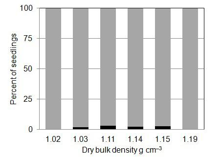 Generally, the experiment demonstrated minor differences in bulk density between the variants of exerted unit pressure determined on soil samples collected with the use of measuring cylinders, while