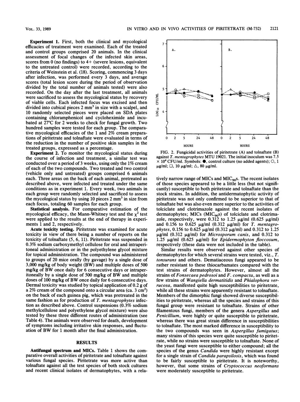 VOL. 33, 1989 IN VITRO AND IN VIVO ACTIVITIES OF PIRITETRATE (M-732) 2121 Experiment 1. First, both the clinical and mycological efficacies of treatment were examined.