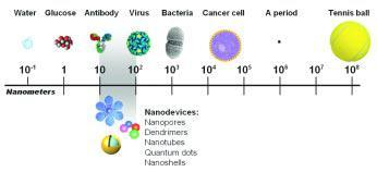 Nanoparticles: The Properties