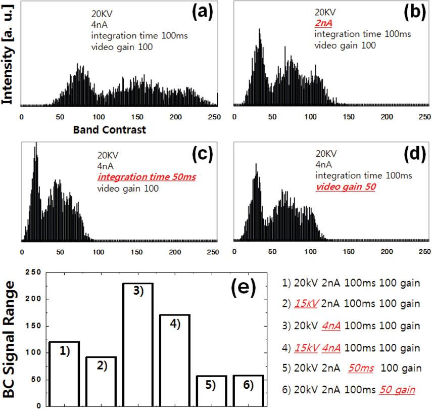 Microstructure Evolutions and EBSD Band Contrast 85 Figure 2. Band-contrast histograms of a Fe 1.3Mn 0.3C dual-phase steel sample: ~a! reference condition, ~b! half probe current, ~c!