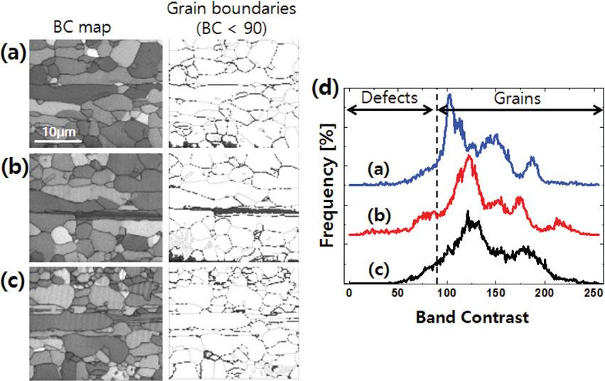 Microstructure Evolutions and EBSD Band Contrast 87 Figure 4. Band contrast ~BC! maps of a recrystallized 99.