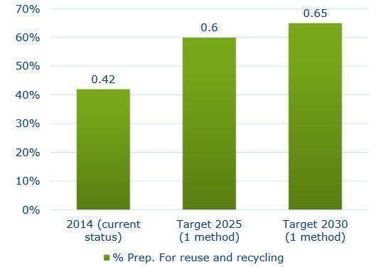 Status quo The new EU targets for municipal waste recycling The revised legislative proposals on waste set targets such as: A common EU target for recycling 65% of municipal waste by 2030; A common