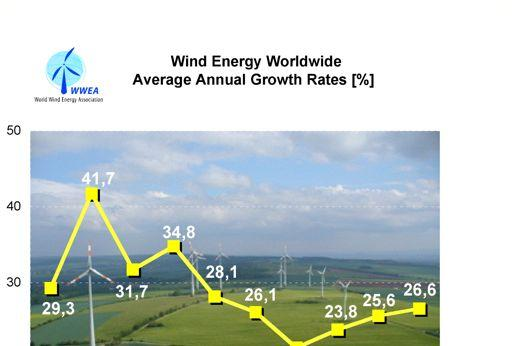 4 An important indicator for the vitality of the wind markets is the growth rates in relation to the