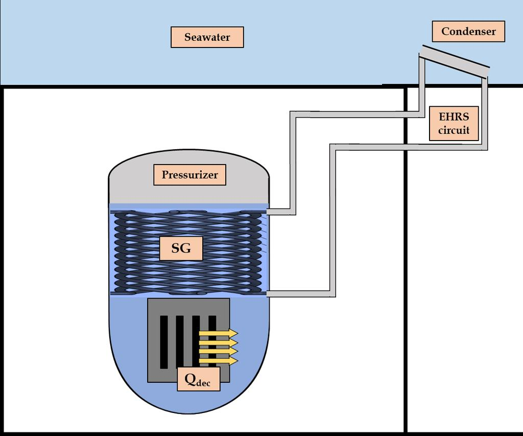 Integral Pwr For A Sea Based Smr Steam Generator And Passive Safety Wiring Diagrams Information Sbo Community 42 An Ehrs Flexblue Figure 43 Sketch Of Iris4flexblue Including The