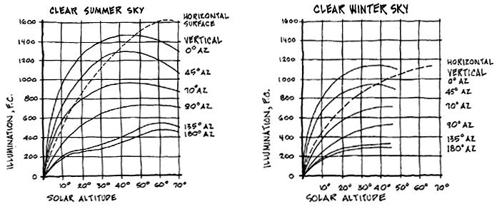 Daylight Illuminance Data Clear Sky Summer vs.