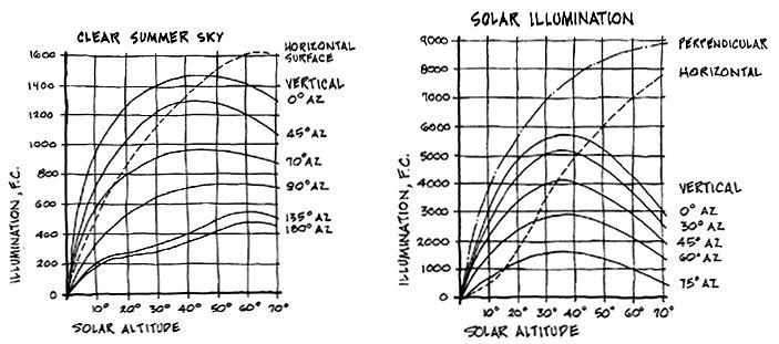 summer curves Ball State Architecture ENVIRONMENTAL SYSTEMS 1 Grondzik 25 Daylight Illuminance Data Clear Sky vs.
