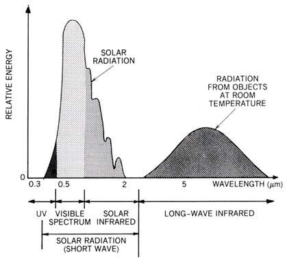 Solar and Terrestrial Radiation high temperature objects produce shortwave radiation; low temperature objects produce longwave radiation terrestrial radiation solar radiation includes: UV visible IR