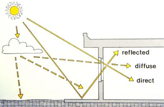 Blocking Solar Radiation direct radiation is more easily blocked than diffuse or reflected; file this idea