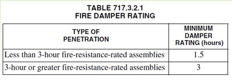 Section 717.3 Damper testing, ratings and actuation Section 717.