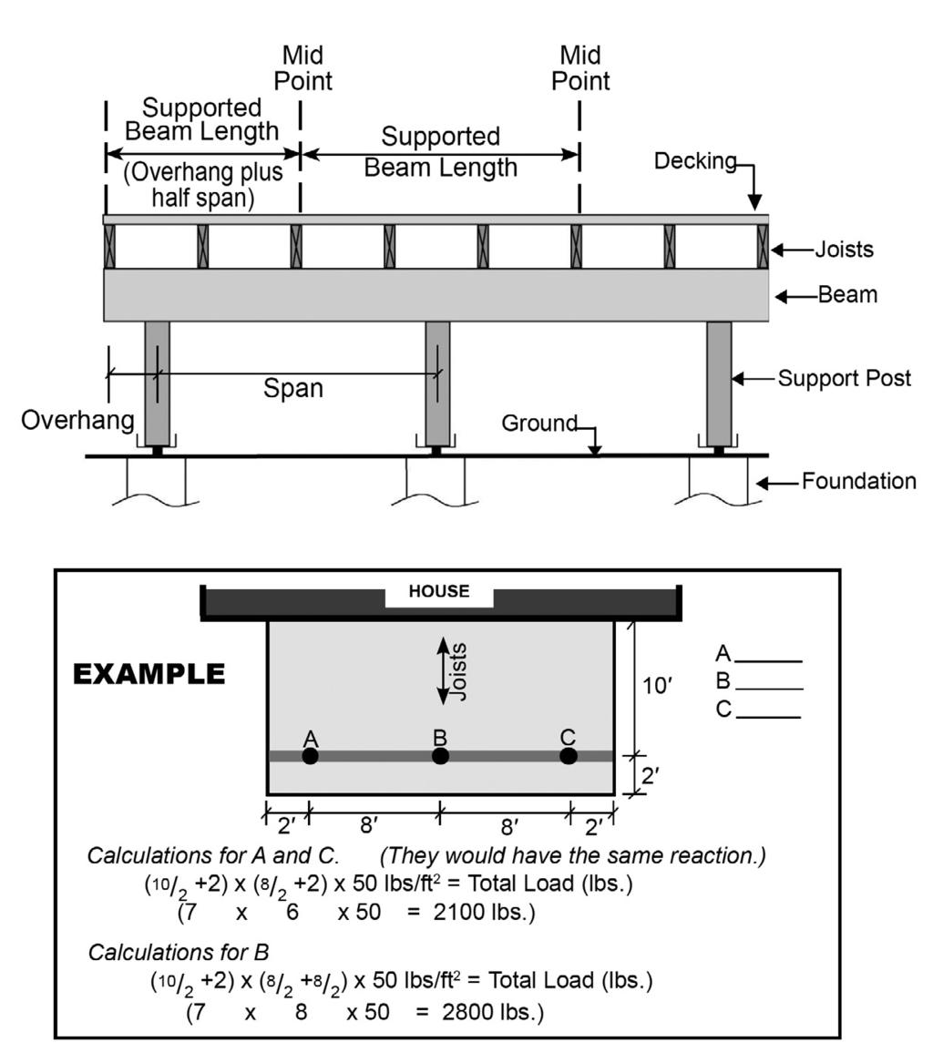How do I calculate the loads on my foundation? The loads can be calculated using the formula below and FIGURES 8 and 9. Load = (Supported Joist Length) X (Support Beam Length) X 50 lbs. per sq. ft.