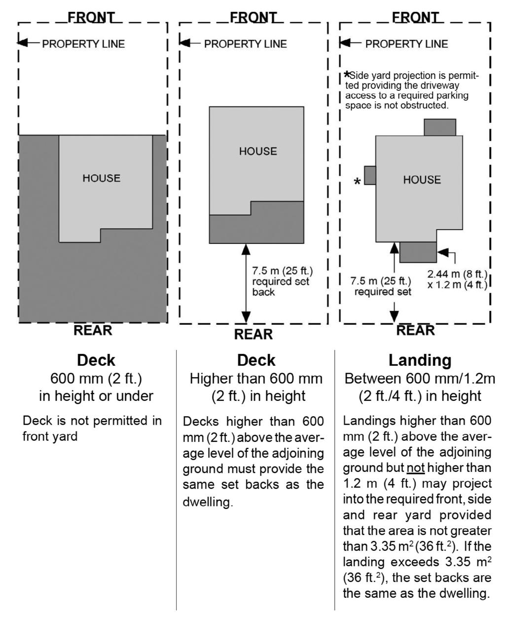 Where and how high can I build my deck? As indicated in FIGURE 4, zoning requirements on the height of the deck will determine its location.