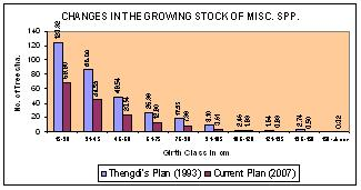 TABLE NO. 41 CHANGES IN THE GROWING STOCK OF MISC. SPECIES Girth Class in Cm Number of Misc. Trees per ha. Thengdi's Plan (1993) Current Plan (2007) 15-30 123.33 68.