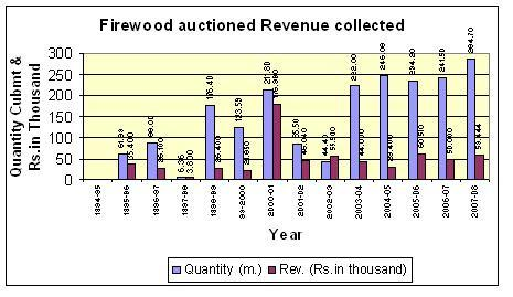 TABLE NO. 19 FIREWOOD AUCTIONED AND REVENUE COLLECTED Sr. No. Year Quantity (Cum.) Revenue (Rs.) 1 1994-95 --- --- 2 1995-96 61.99 35400.00 3 1996-97 88.00 26100.00 4 1997-98 6.36 3800.
