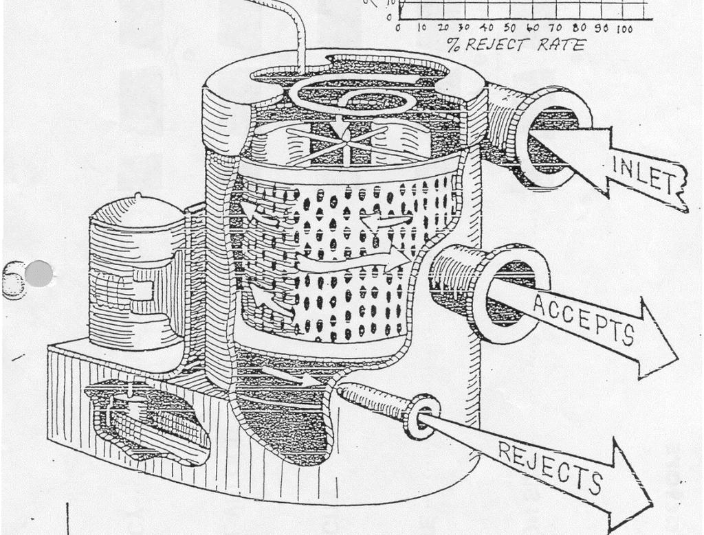 Paper Recycling Technology Pdf Free Electrical Wiring Diagrams Cycle Electric Dgv 5000 Inc Summary Pressure Screen Objective Separate Large Contaminants From Fibers Utilize