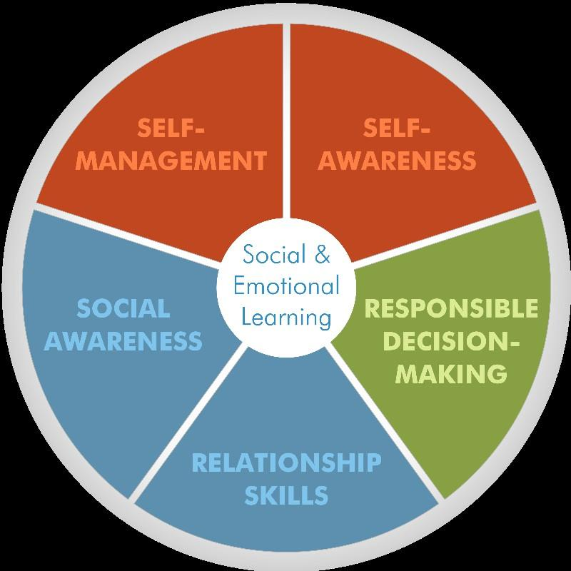 Social and Emotional Learning Core Competencies CASEL has identified five