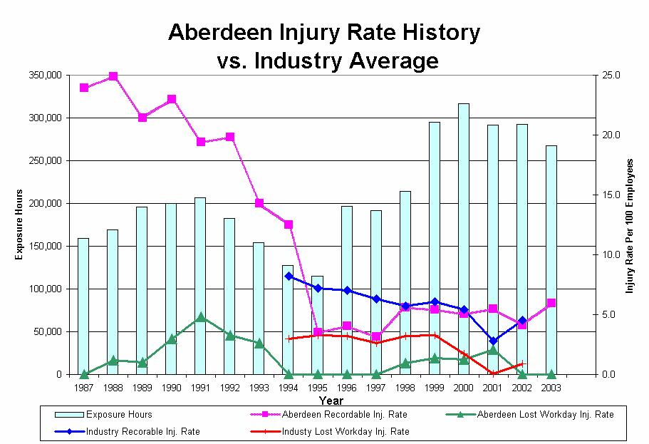 Figure 2-5. Injury Rate History vs. Industry Average In 1991, UDLP ASD Aberdeen placed a higher emphasis on safety with employee involvement.