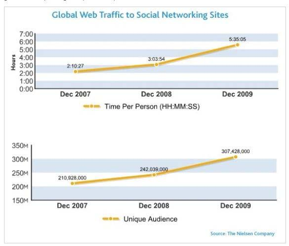 5:35+ Hours Per Person Global Time Spent Social Networking Rises 82% Global consumers increased the amount of time they spent on social networking sites like Facebook and Twitter by 82% in December