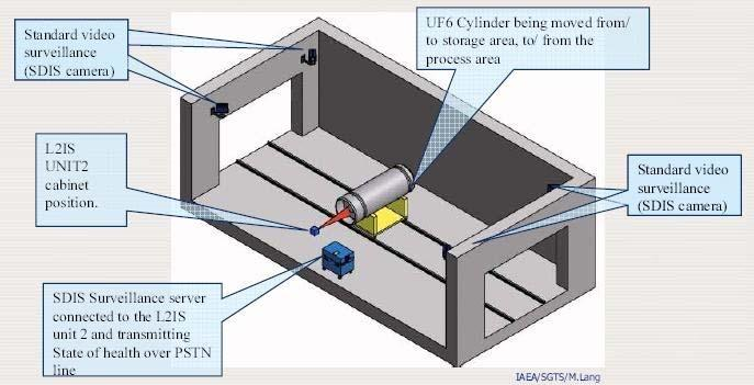 Figure 1:: L2IS Unit 1 concept for fingerprint acquisition The system is coupled with standard surveillance to ensure that no cylinders or other containers could pass by unseen.