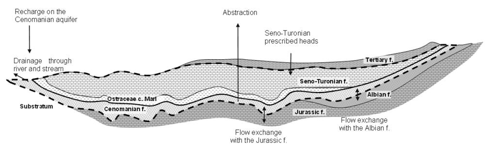 Figure 3: Modelled domain extent (dotted line) Managing the upper Seno-Turonian aquifer boundary condition The conceptual approach presented above was possible because a detailed Seno-Turonian water