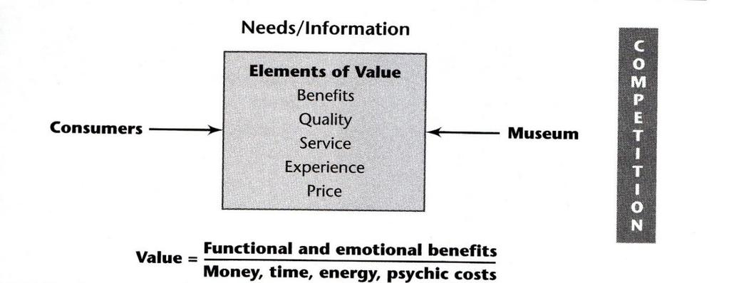 Value creation and Strategic planning The fundamental purpose of a museum is value creation.