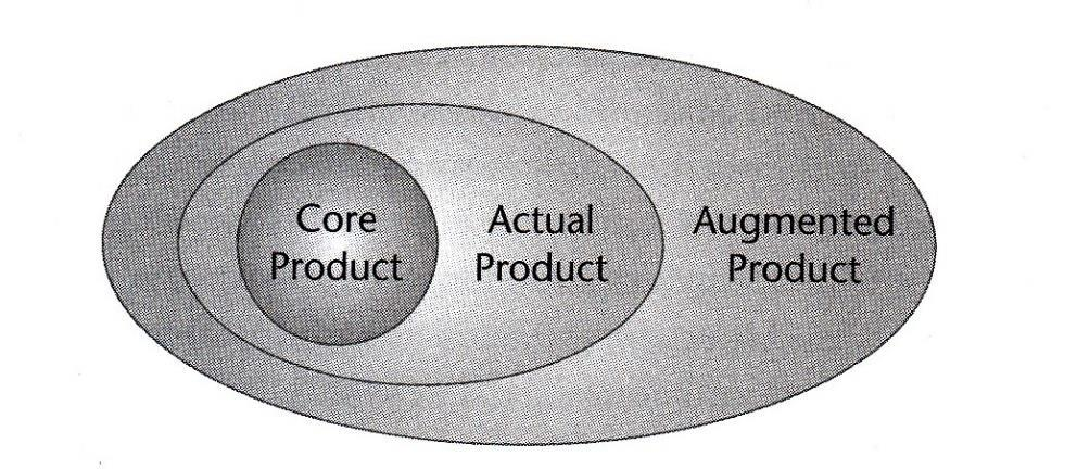 Figure 1.7: Product concepts in museum marketing Source: KOTLER, NEIL G., KOTLER PHILIP, KOTLER I. WENDI. (2008).